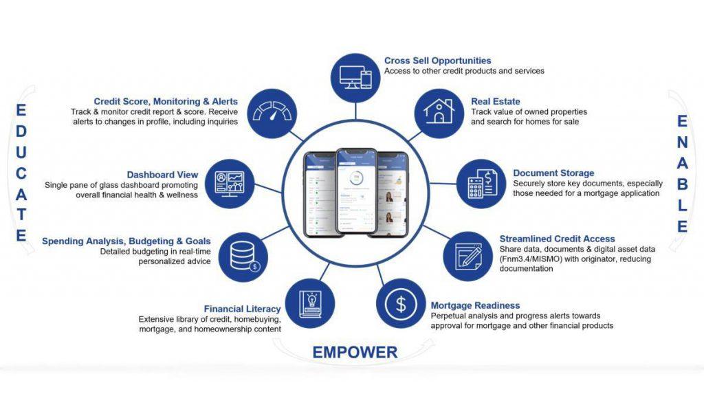 FinLocker Consumer Benefits